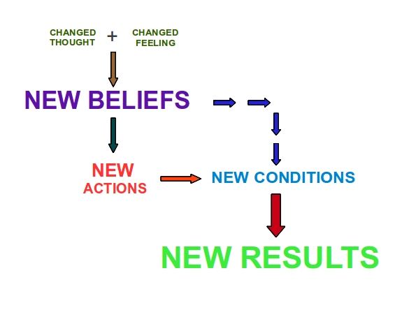 Step three on how to achieve mental fitness is to learn how to program new beliefs